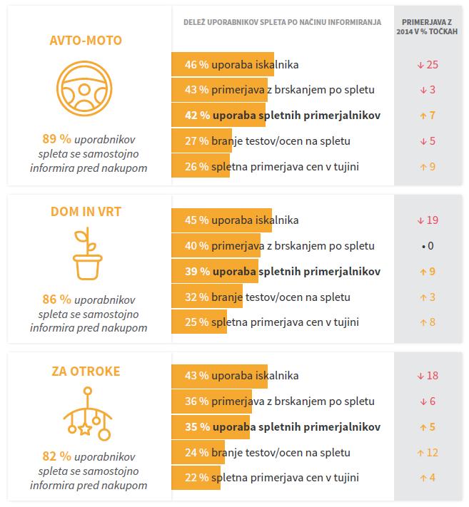 kako se Slovenci pred nakupom informiramo na spletu_2