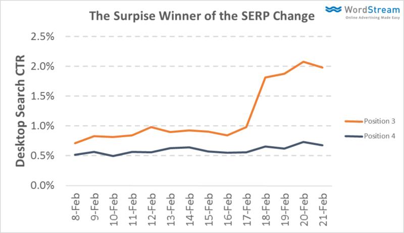 zmagovalci spremembe SERP