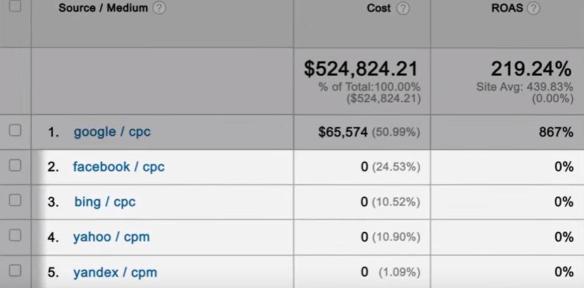 GoogleAnalytics_costs