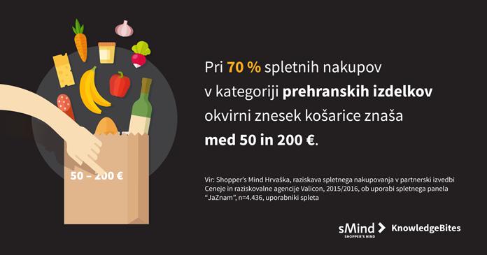 KnowledgeBites-prehrana-cena-kosarice-small