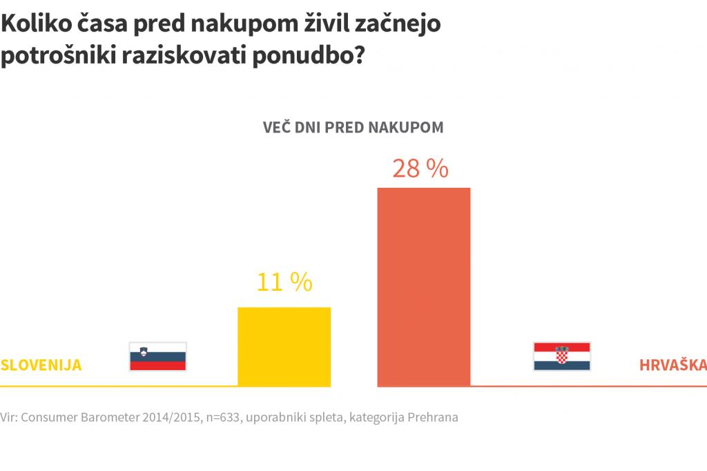 razsikovanje prehranskih izdelkov slovenija hrvaška